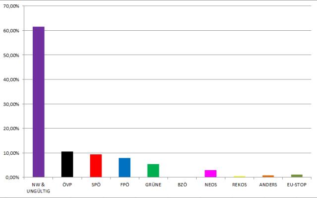 EU-Wahl14_balken_mit_NW_ungueltig